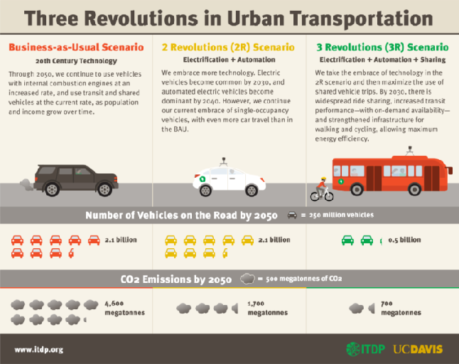 Three revolutions in transportation