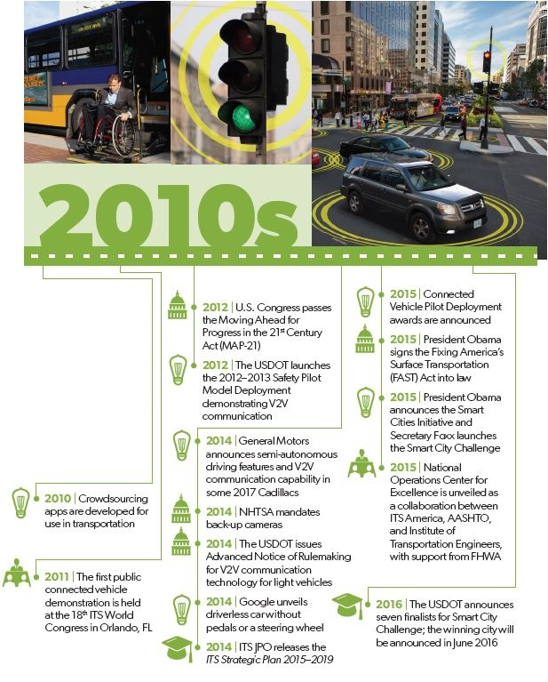 US DOT History of Intelligent Transportation Systems