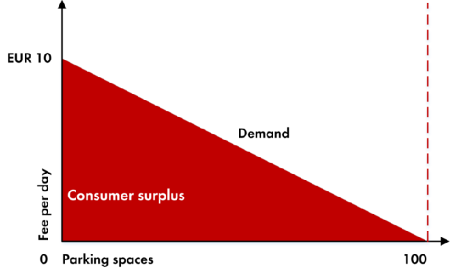 Living Economics graph consumer surplus.png