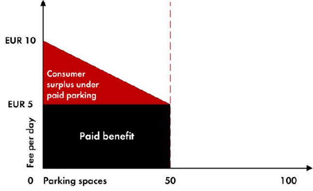 Living Economics graph paid benefit.png
