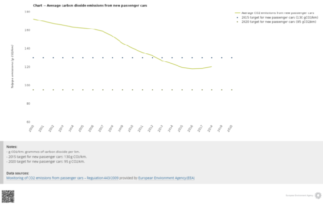 Chart — Average carbon dioxide emissions from new passenger cars .png