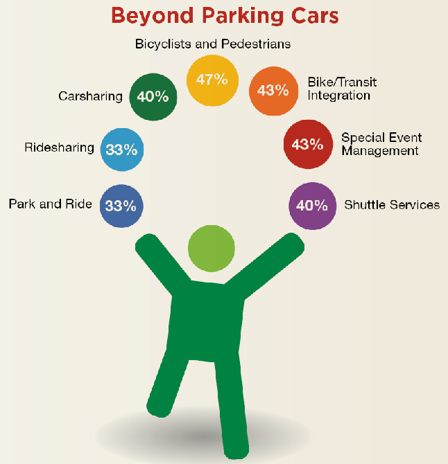 IPI Parking Trends 2015 Beyond parking cars.PNG